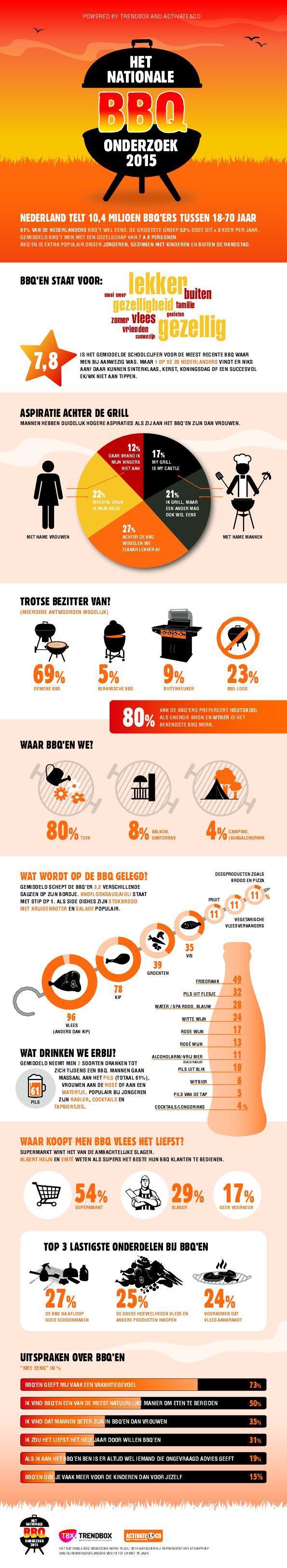 infographicBBQonderzoek2015