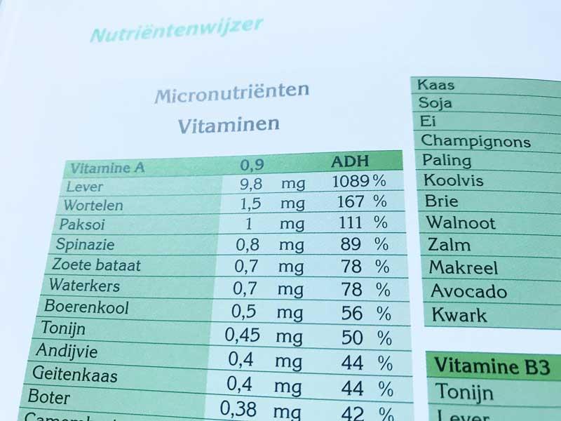Nutriëntenwijzer