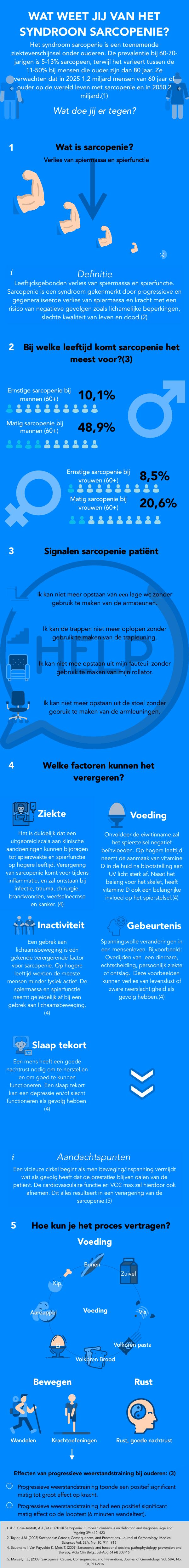 Infographic sarcopenie. Wat is sarcopenie?