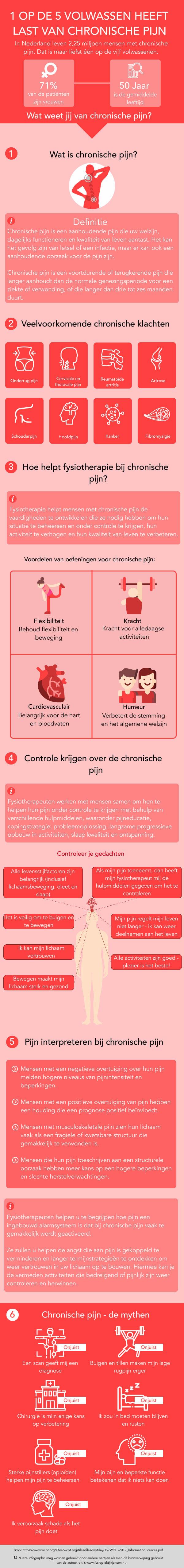 Bekijk de infographic over chronische pijn